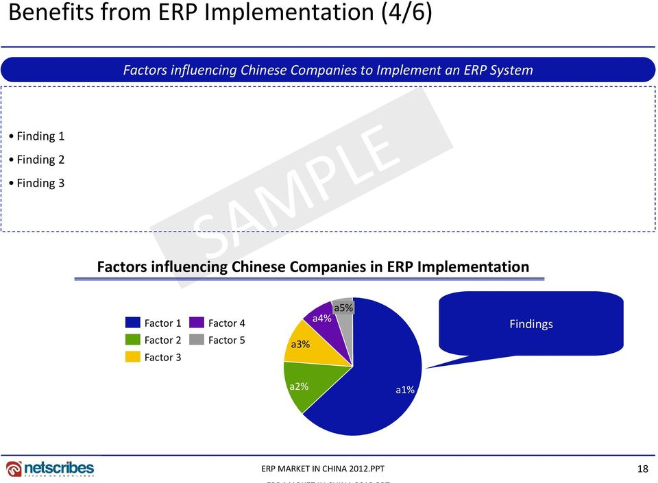 Factors influencing Chinese Companies in ERP Implementation Factor