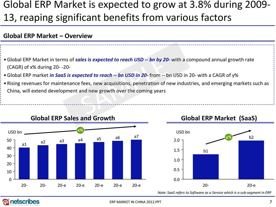 rate (CAGR) of x% during 20 20 Global ERP market in SaaS is expected to reach bn USD in 20 from bn USD in 20 with a CAGR of y% Rising revenues for maintenance fees, new acquisitions, penetration of