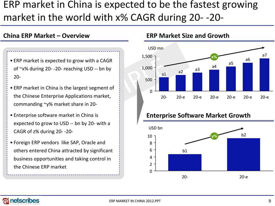 Enterprise software market in China is USD mn Enterprise Software Market Growth 500 0 a1 expected to grow to USD bn by 20 with a CAGR of z% during 20 20 Foreign ERP vendors like SAP, Oracle and