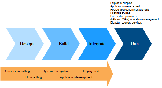 FIGURE 2 IDC's Design-Build-Run Function Chain Source: IDC, 2014 LEARN MORE Related Research SAP Delivers in 2013 with Its Cloud and On-Premise Portfolio (IDC #lcus24641614, January 2014) Worldwide