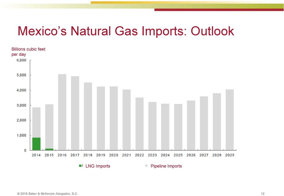 day LNG Imports Pipeline Imports