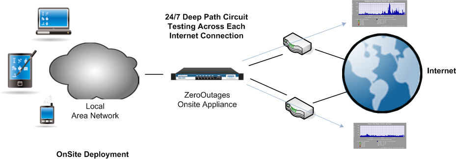 Best Path Routing Instead of duplicating data, ZeroOutages utilizes the intelligence built in to our onsite appliance to perform continuous Best Path Routing.