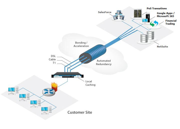 Patented Hybrid SD-WAN ZeroOutages incorporates OnSite Intelligence TM within its solutions which