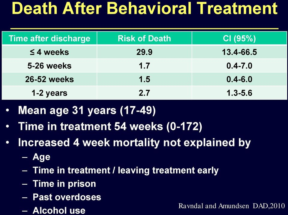 6 Mean age 31 years (17-49) Time in treatment 54 weeks (0-172) Increased 4 week mortality not