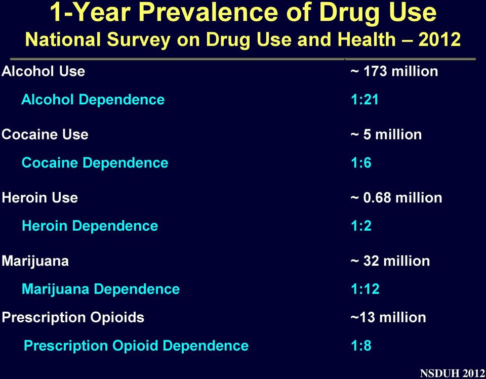 Heroin Use ~ 0.