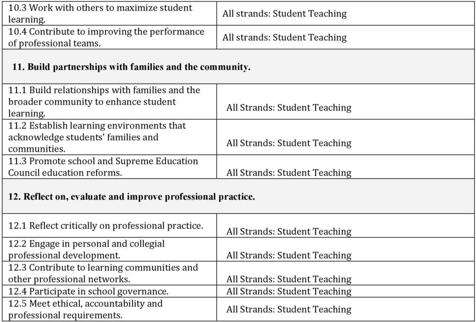 2 Establish learning environments that acknowledge students families and communities. 11.3 Promote school and Supreme Education Council education reforms. All Strands: All Strands: All Strands: 12.