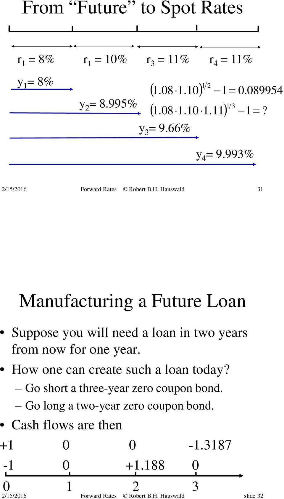 993% 31 Manufacturing a Future Loan Suppose you will need a loan in two years from now for one year.