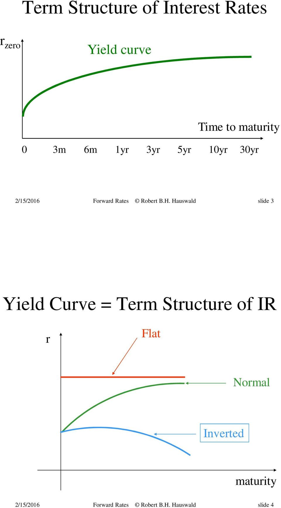 10yr 30yr slide 3 Yield Curve = Term