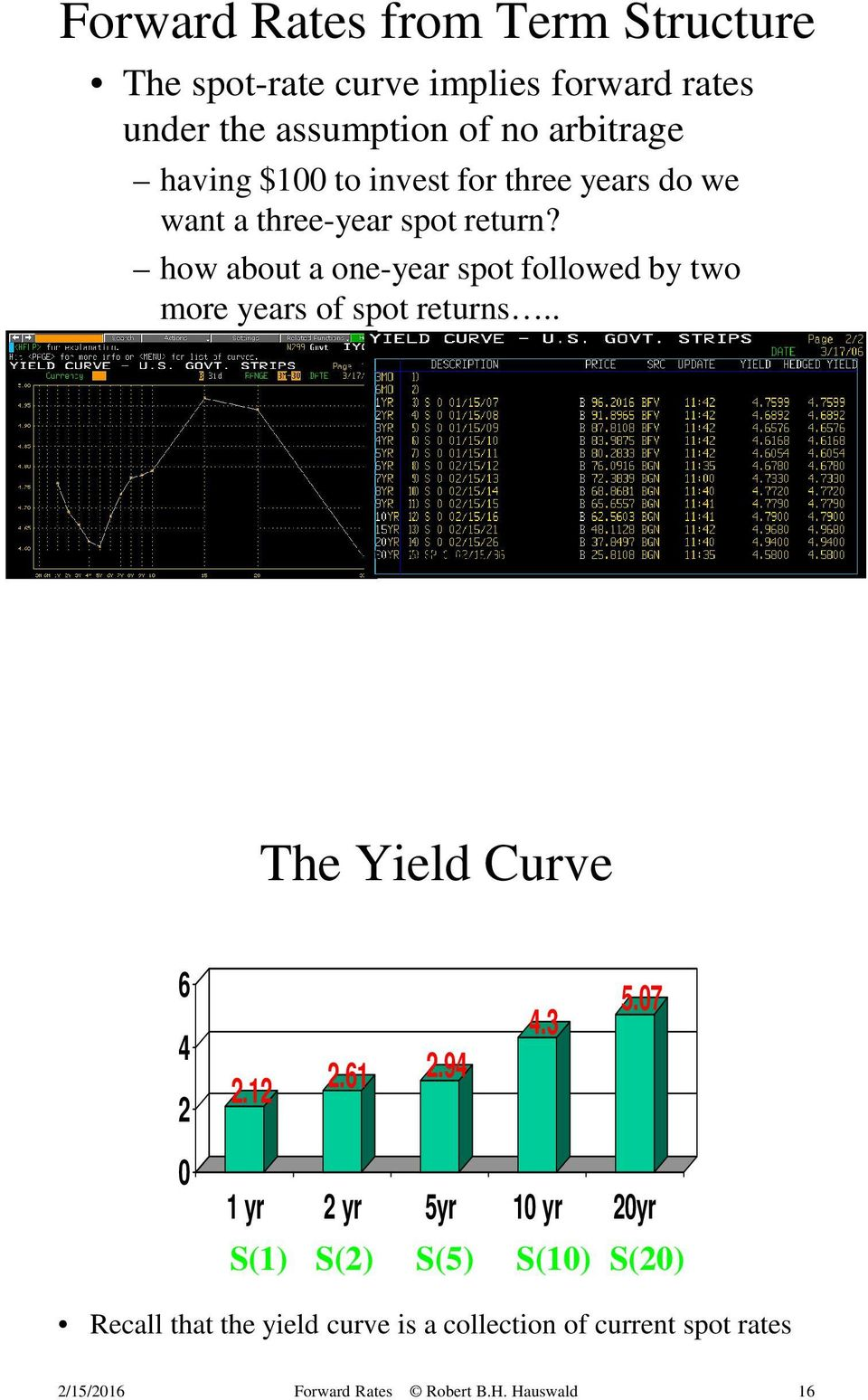 how about a one-year spot followed by two more years of spot returns.. The Yield Curve 6 4 2 2.12 2.61 2.
