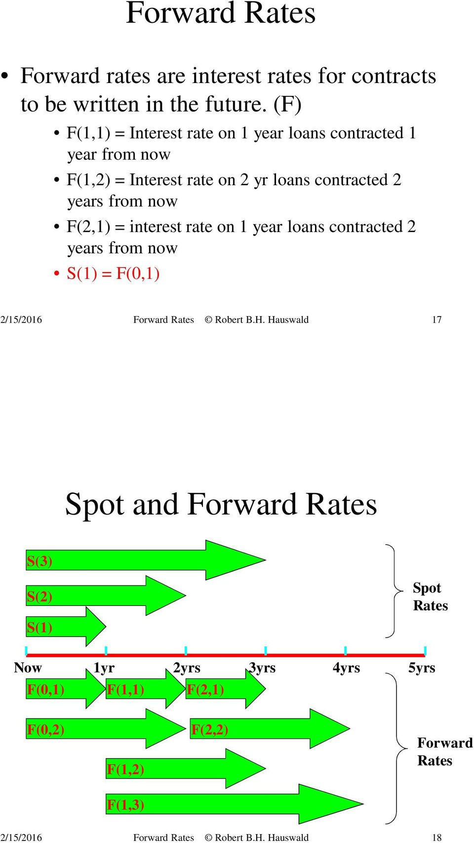 contracted 2 years from now F(2,1) = interest rate on 1 year loans contracted 2 years from now S(1) = F(0,1) 17