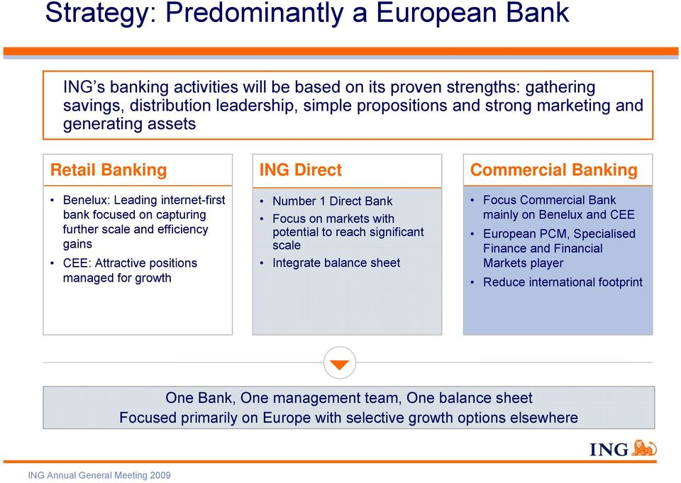 Number 1 Direct Bank Focus on markets with potential to reach significant scale Integrate balance sheet Commercial Banking Focus Commercial Bank mainly on Benelux and CEE European PCM,