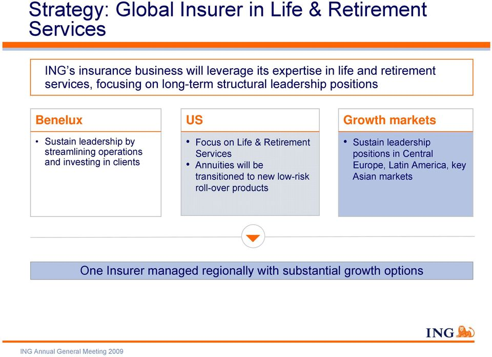 clients US Focus on Life & Retirement Services Annuities will be transitioned to new low-risk roll-over products Growth markets