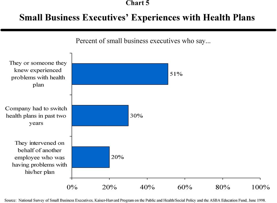 National Survey of Small Business Executives on Health Care  PDF