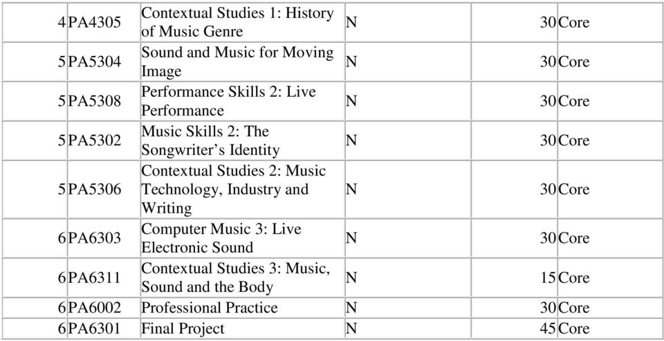 Studies 2: Music Technology, Industry and Writing 6PA6303 Computer Music 3: Live Electronic Sound 6PA6311