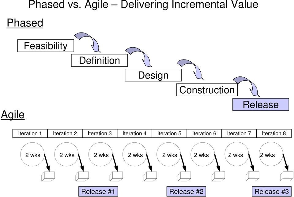 Construction Agile Release Iteration 1 Iteration 2 Iteration 3