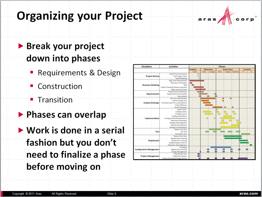 Slide 19 Implementation Methodology Aras Innovator is ideally suited for an iterative approach: Rational Unified Process Best Practice Presentation ACE 2010 International Starting Your Aras