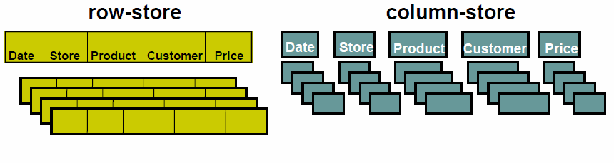Column Store Database Systems: Idea Goal: Reduce the number of disc access / amount of data to read + easy to insert/update a record + only need to read in relevant data might read in unnecessary