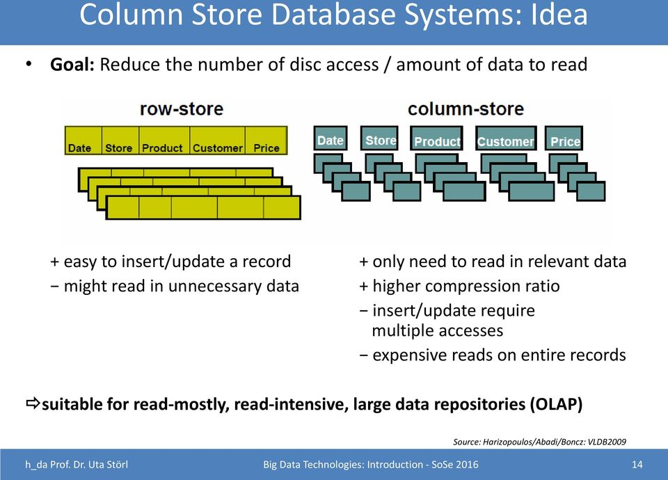 require multiple accesses expensive reads on entire records suitable for read-mostly, read-intensive, large data