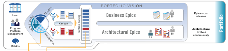 Portfolio Level Strategic direction for business goals and enterprise technology needs [RD SP 1.