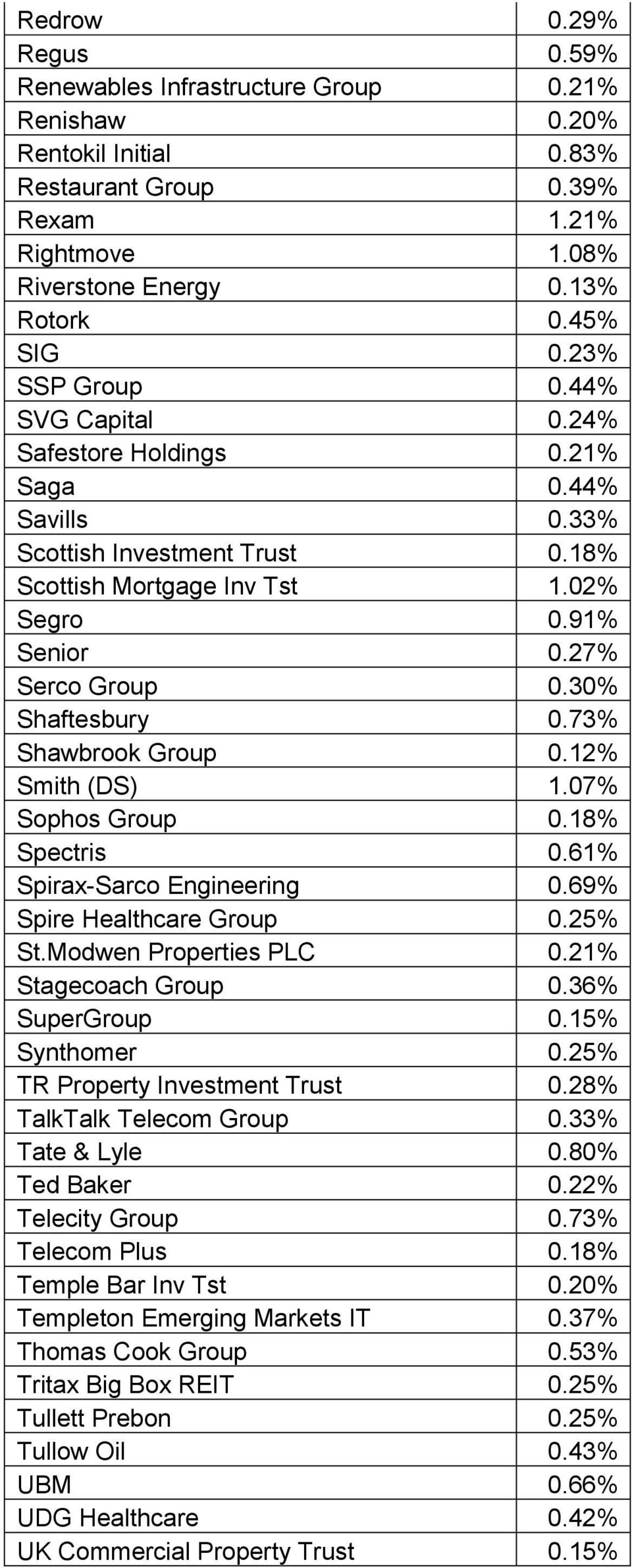Modwen Properties PLC Stagecoach Group SuperGroup Synthomer TR Property Investment Trust TalkTalk Telecom Group Tate & Lyle Ted Baker Telecity Group Telecom Plus Temple Bar Inv Tst Templeton Emerging