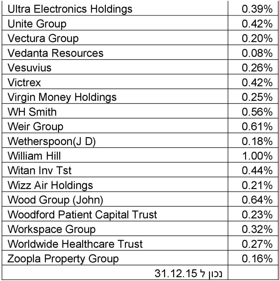 Wizz Air Holdings Wood Group (John) Woodford Patient Capital Trust Workspace Group