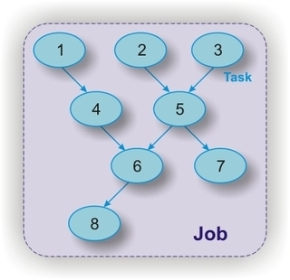 Job definition Submit a job to the Job Scheduler means submitting a task-flow, which is a set of tasks.