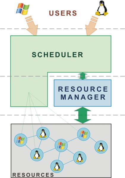 backbone Scheduler service The Job Scheduler GE is the result of an internal collaboration between the Scheduler and Resource Manager (RM) services.