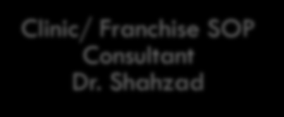 Our Team Principal Investigator Shahid M Yusaf Project Manager Mujtaba Hussain HL7 Consultant M. Afzal Clinic/ Franchise SOP Consultant Dr. Shahzad MNCH Consultant Dr.