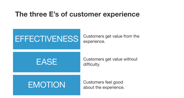 Forrester s Customer Experience Index Introducing