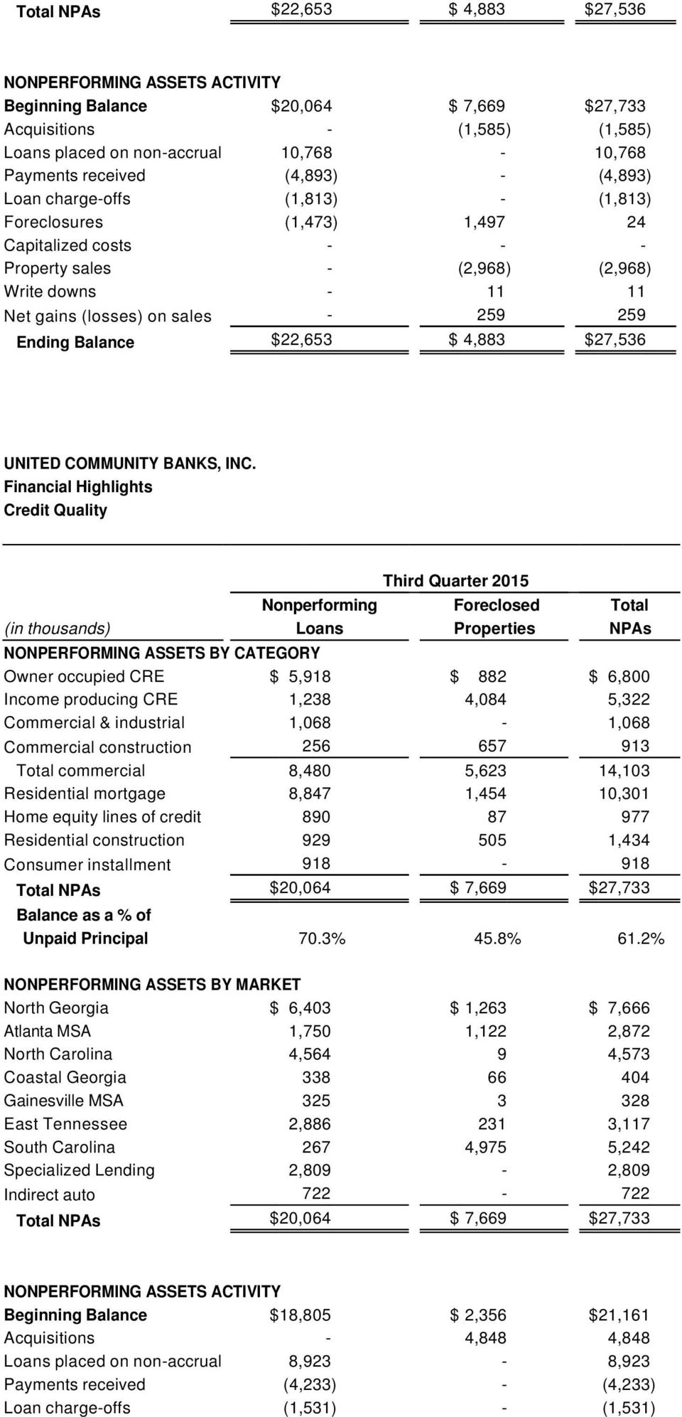 Ending Balance $22,653 $ 4,883 $27,536 Financial Highlights Credit Quality Third Quarter 2015 Nonperforming Foreclosed Total (in thousands) Loans Properties NPAs NONPERFORMING ASSETS BY CATEGORY