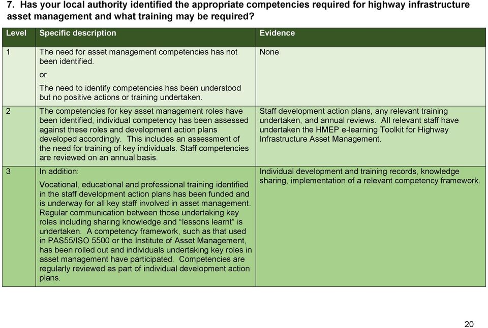 or The need to identify competencies has been understood but no positive actions or training undertaken.