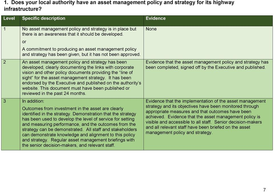 or A commitment to producing an asset management policy and strategy has been given, but it has not been approved.
