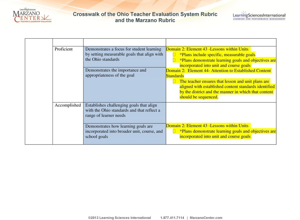 demonstrate learning goals and objectives are incorporated into unit and course goals Domain 2: Element 44- Attention to Established Content Standards The teacher ensures that lesson and unit plans
