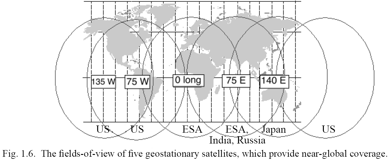A Global System of Geosynchronous Satellites Geostationary Sampling: Easy to picture a sequence of images/fields from a fixed viewing geometry.
