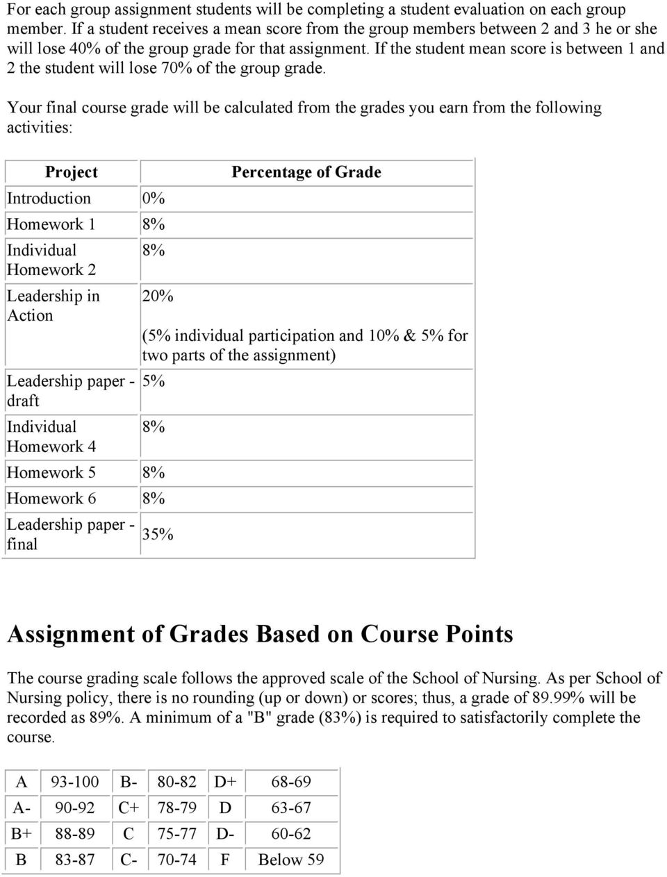 If the student mean score is between 1 and 2 the student will lose 70% of the group grade.