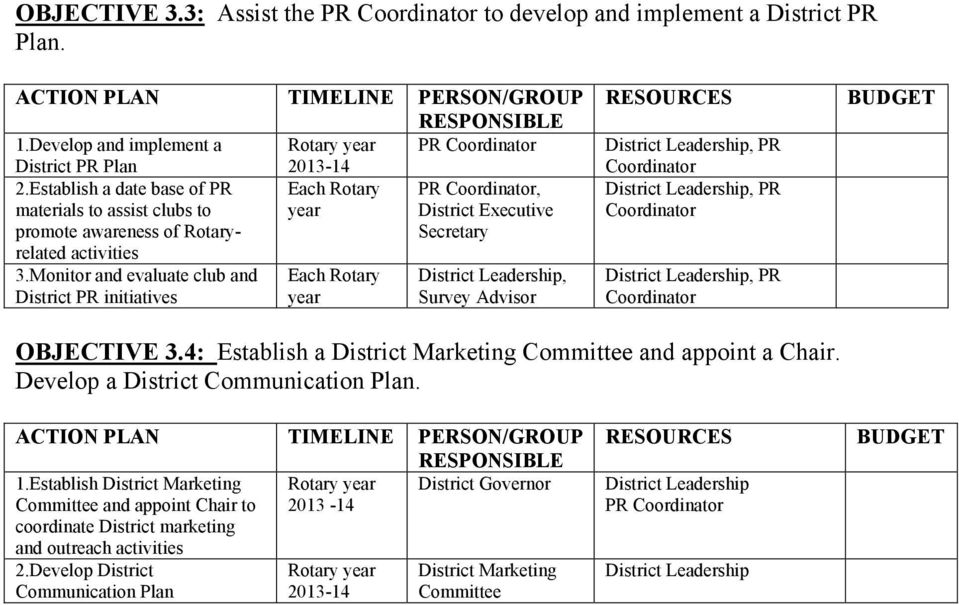 Monitor and evaluate club and District PR initiatives District Leadership, Survey Advisor OBJECTIVE 3.4: Establish a District Marketing Committee and appoint a.