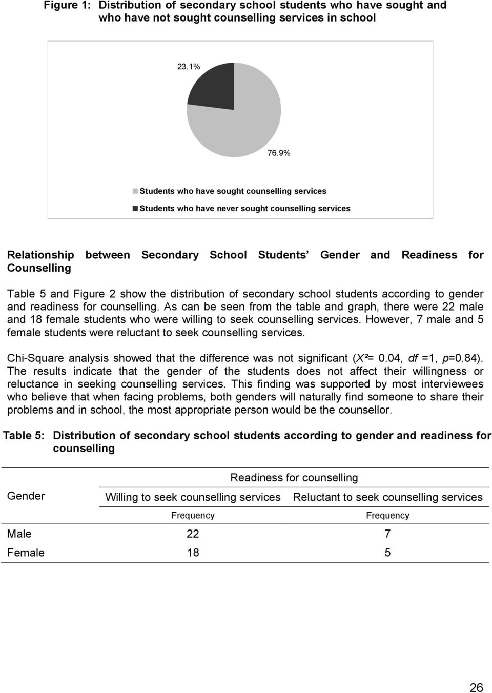 school students according to gender and readiness for. As can be seen from the table and graph, there were 22 male and 18 female students who were willing to seek.