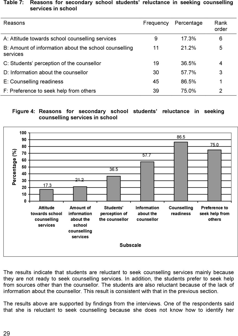 0% 2 Figure 4: Reasons for secondary school students reluctance in seeking in school Percentage (%) 100 90 80 70 60 50 40 30 20 10 0 17.3 Attitude towards school 21.