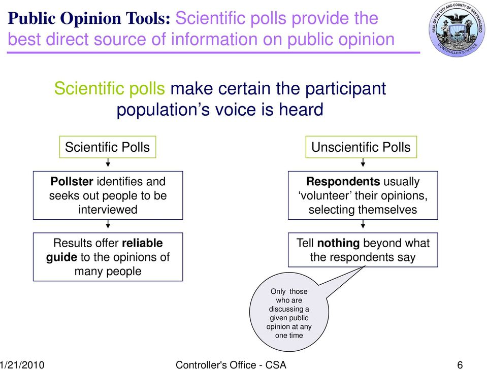 reliable guide to the opinions of many people Unscientific Polls Respondents usually volunteer their opinions, selecting themselves Tell