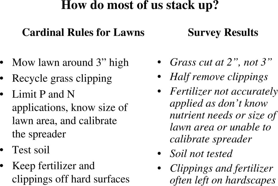 size of lawn area, and calibrate the spreader Test soil Keep fertilizer and clippings off hard surfaces Grass cut at