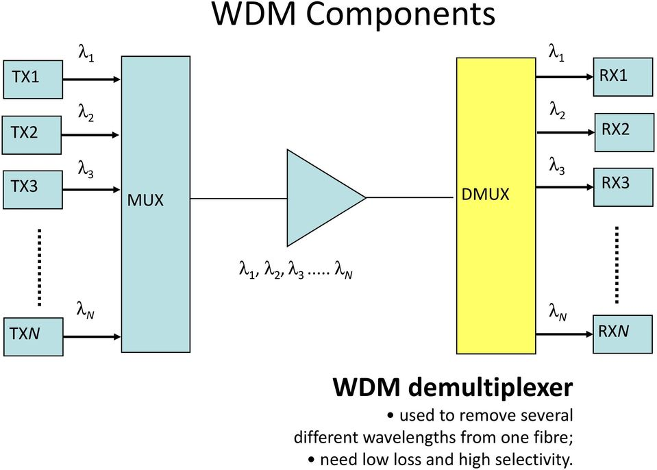 .. λ N TXN λ N λ N RXN WDM demultiplexer used to remove