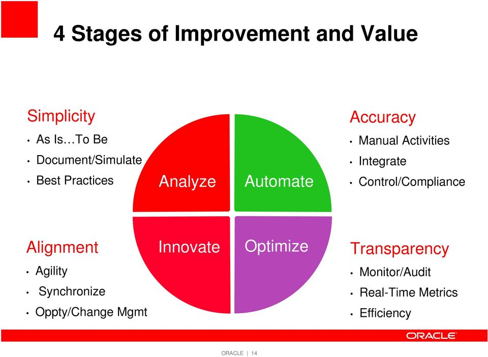 Activities Integrate Control/Compliance Alignment Innovate Optimize