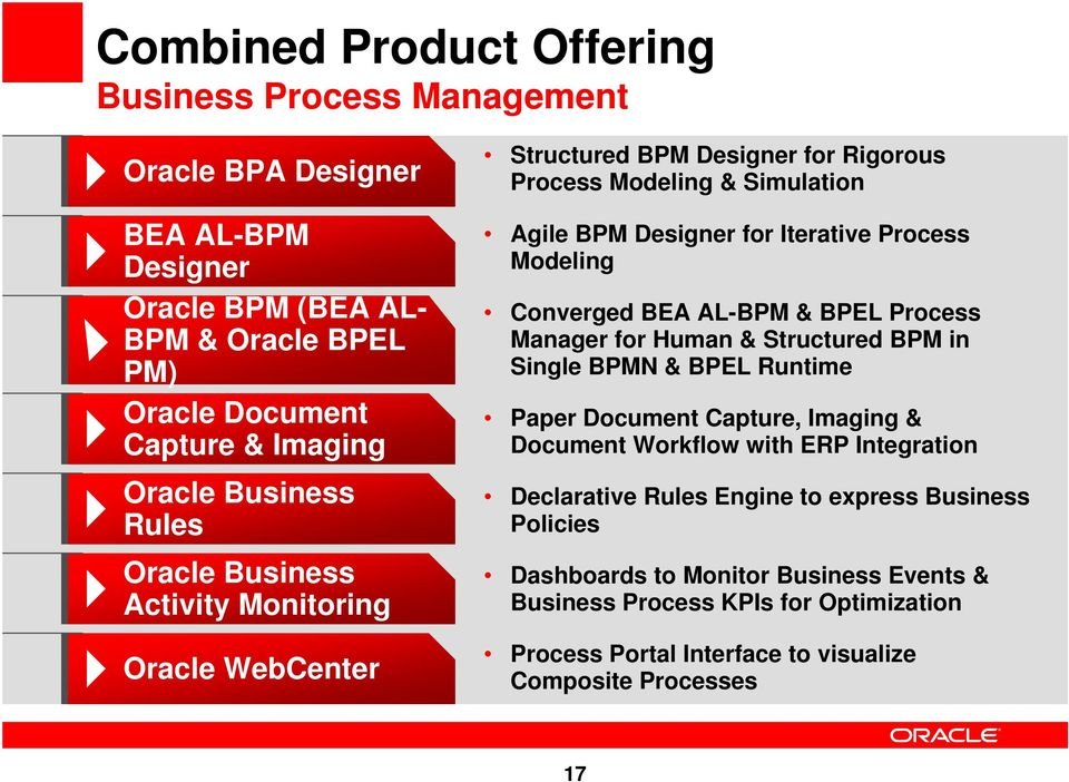 Modeling Converged BEA AL-BPM & BPEL Process Manager for Human & Structured BPM in Single BPMN & BPEL Runtime Paper Document Capture, Imaging & Document Workflow with ERP Integration