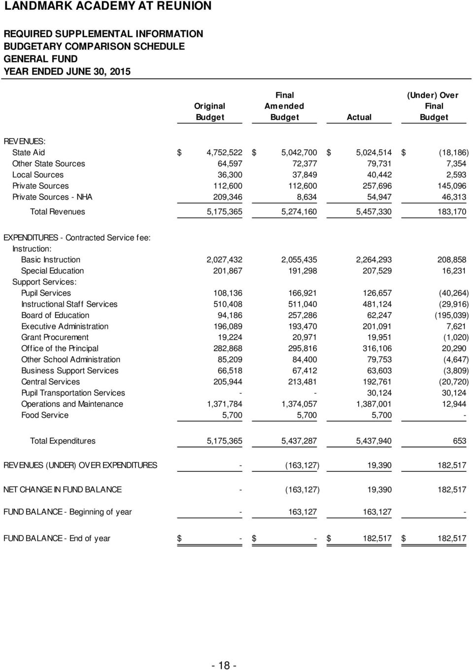 145,096 Private Sources - NHA 209,346 8,634 54,947 46,313 Total Revenues 5,175,365 5,274,160 5,457,330 183,170 EXPENDITURES - Contracted Service fee: Instruction: Basic Instruction 2,027,432