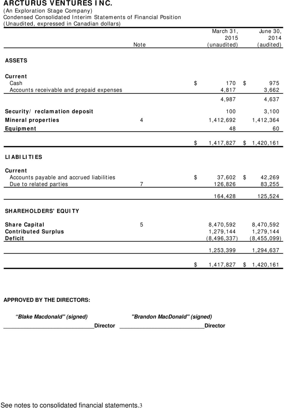 liabilities $ 37,602 $ 42,269 Due to related parties 7 126,826 83,255 SHAREHOLDERS' EQUITY 164,428 125,524 Share Capital 5 8,470,592 8,470,592 Contributed Surplus 1,279,144 1,279,144 Deficit