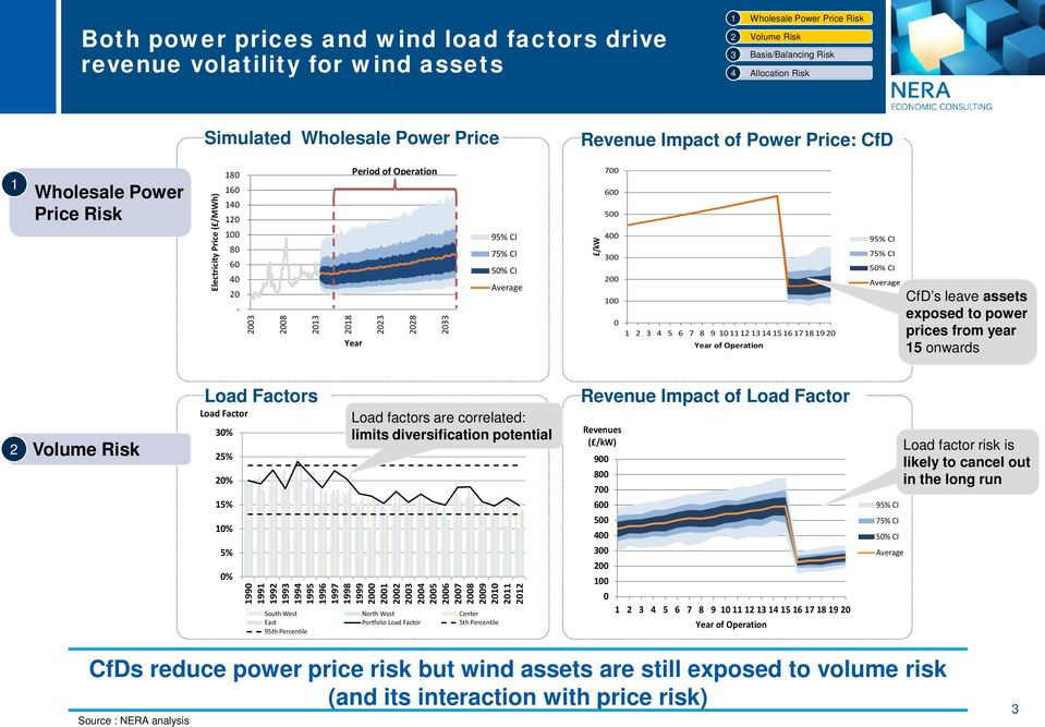 Average CfD s leave assets exposed to power prices from year 5 onwards Load Factors Load Factor 0% 5% 0% 5% 0% 5% 0% Load factors are correlated: limits diversification potential 990 99 99 99 99 995