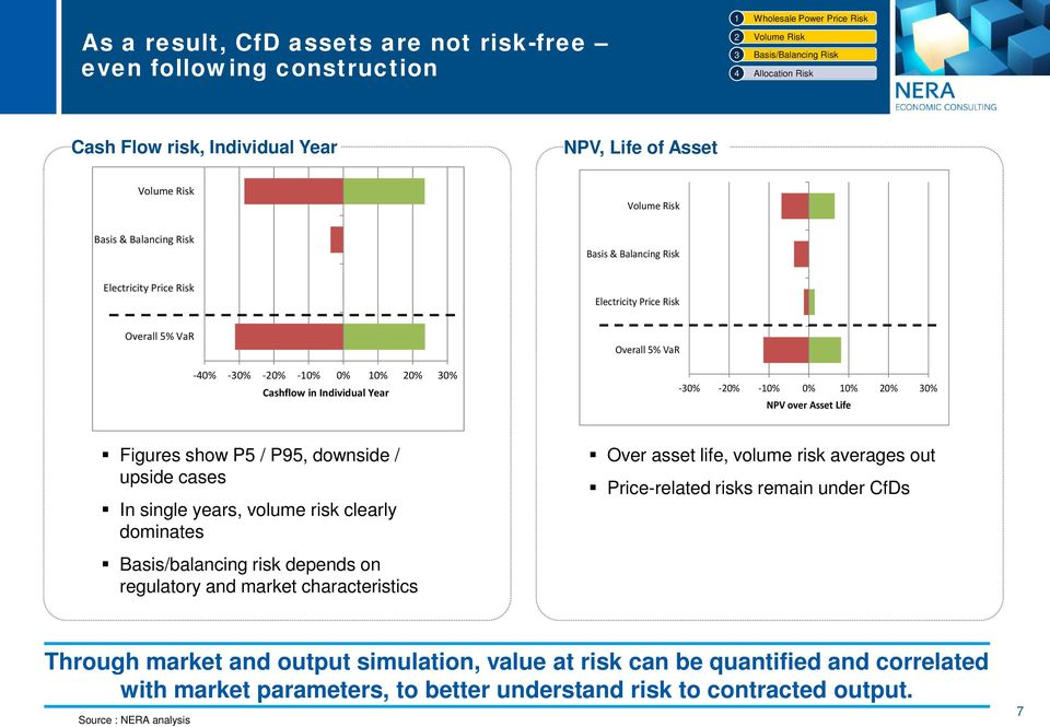upside cases In single years, volume risk clearly dominates Over asset life, volume risk averages out Price-related risks remain under CfDs Basis/balancing risk depends on regulatory and