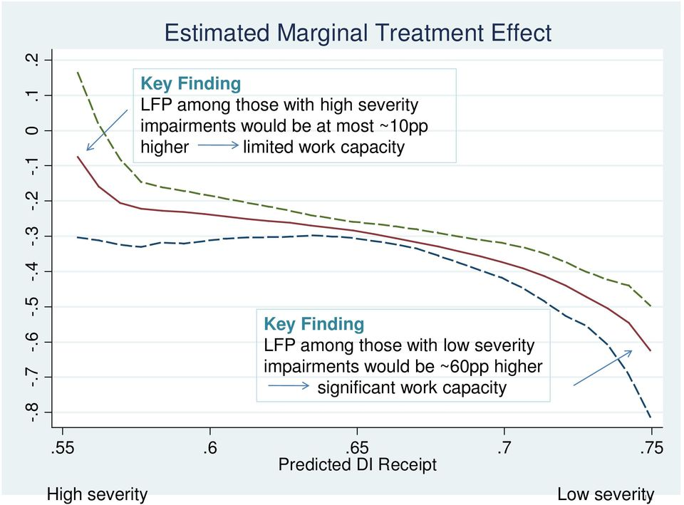 higher limited work capacity Key Finding LFP among those with low severity impairments