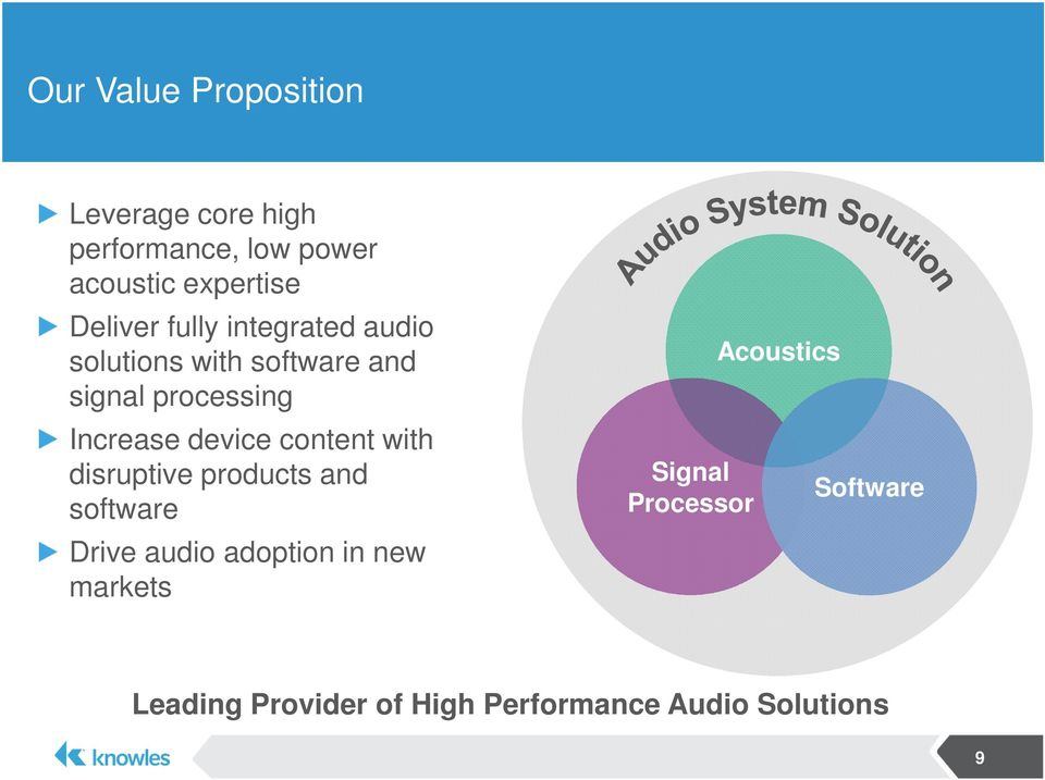 disruptive products and software Drive audio adoption in new markets Acoustics Signal Processor