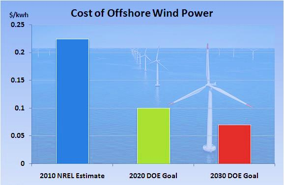 pricecompetitive The cost per kilowatt hour of electricity generated by offshore wind
